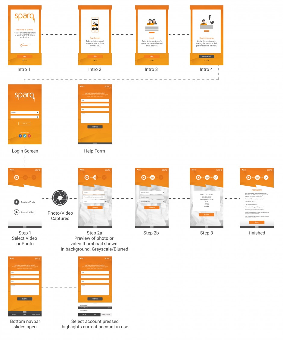 SPARQ App User Flow