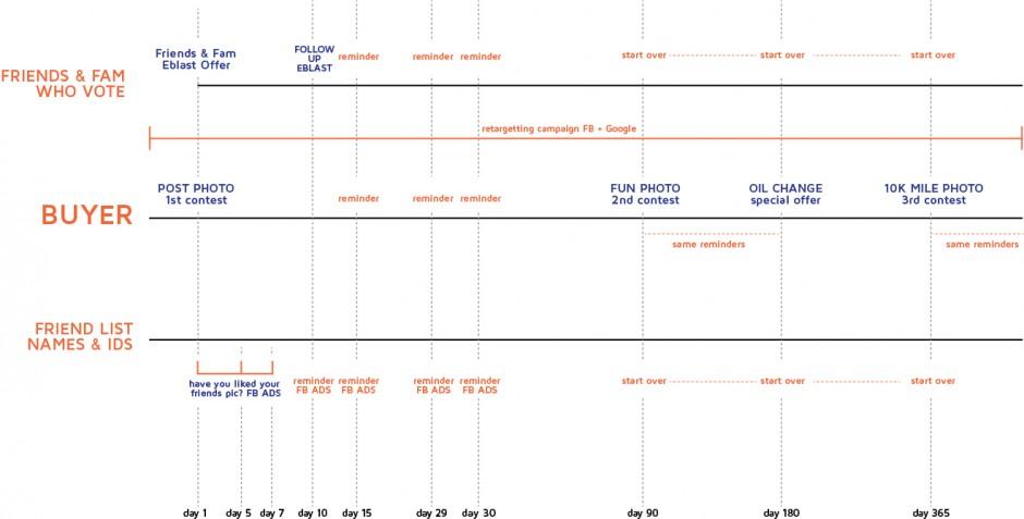 customer-engagement-timeline